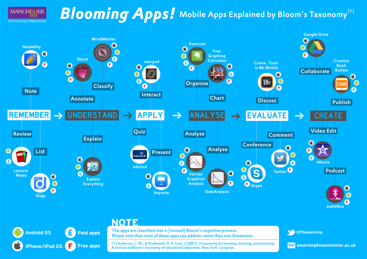 [M-Article Series] Blooming apps infographic – Mobile Apps Explained by Bloom's Taxonomy