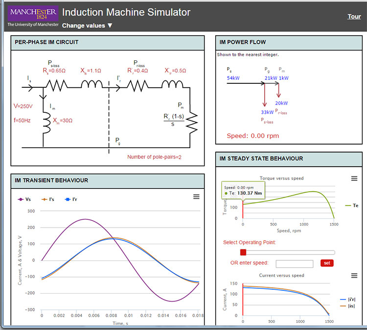 Exploring complex interactions: induction machine simulation