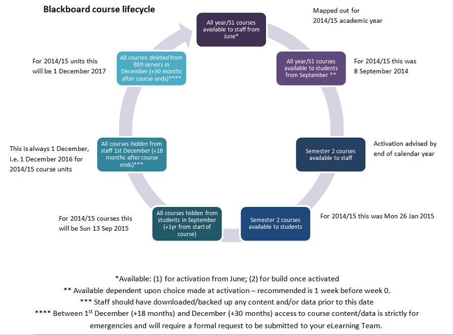 Blackboard course lifecycle diagram