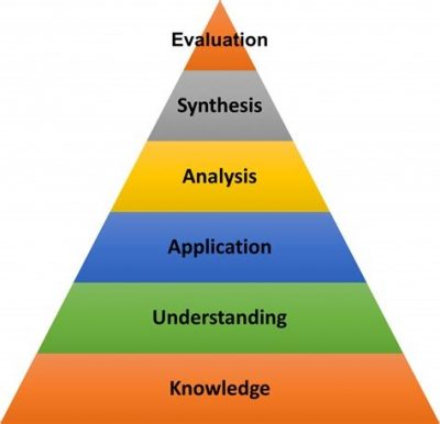 Bloom's taxonomy in pyramid form. From bottom to top: Knowledge, Understanding, Application, Analysis, Synthesis, Evaluation